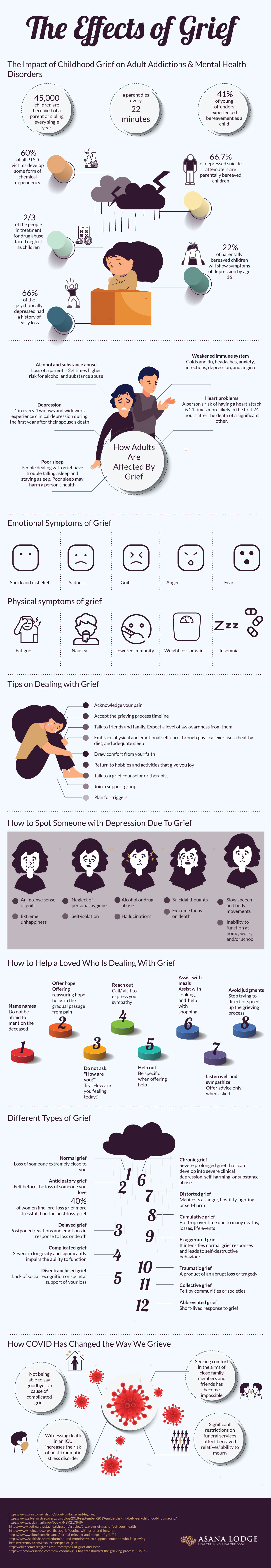 The Effects of Grief