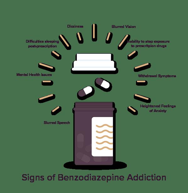 Benzodiazepine Symptoms