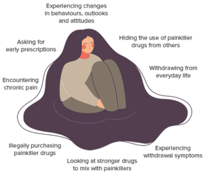 Signs of Painkiller Addiction